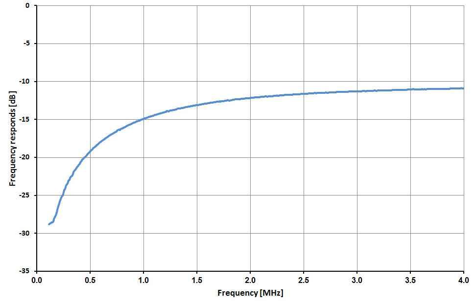 頻率特性(細節)