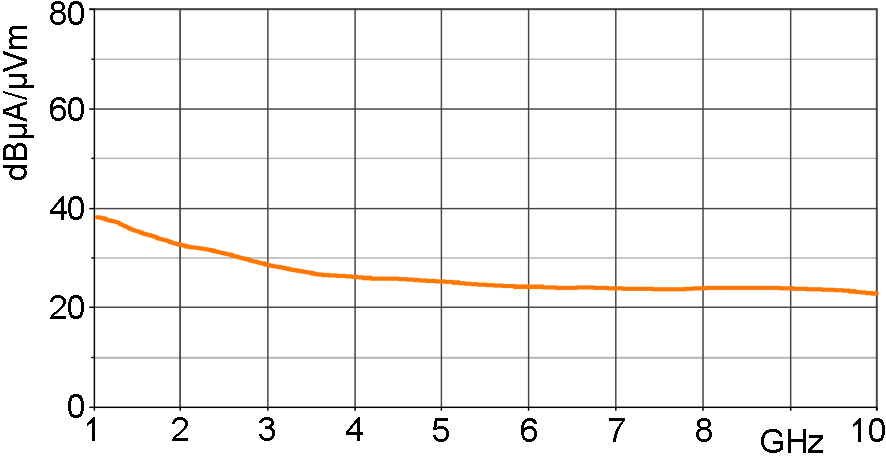 H-field correction curve