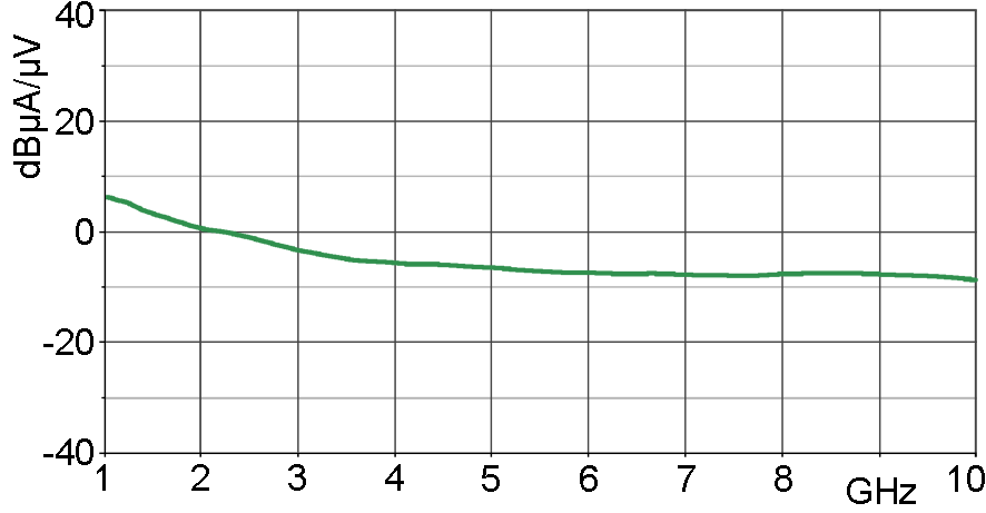 Current correction curve